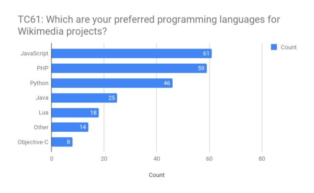 Foretraekkende-programmeringssprog-javascript